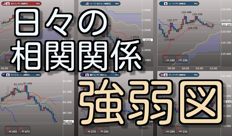 2020年1月通貨間 相関関係強弱